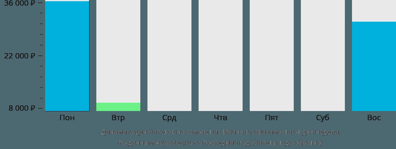 Динамика цен билетов на самолет из Ибиня в зависимости от дня недели
