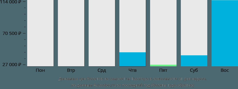 Динамика цен билетов на самолет из Каслгара в зависимости от дня недели