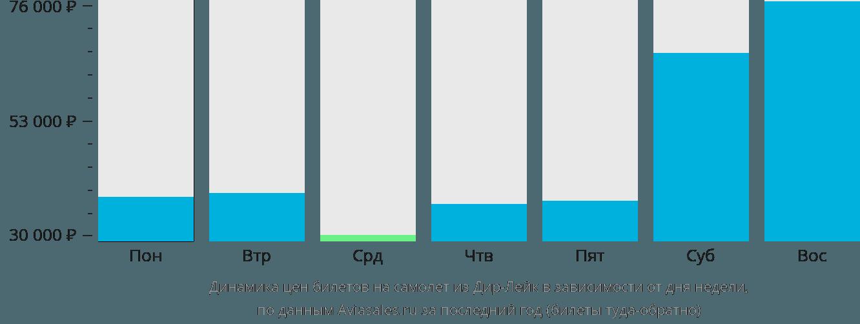 Динамика цен билетов на самолет из Дир Лейка в зависимости от дня недели