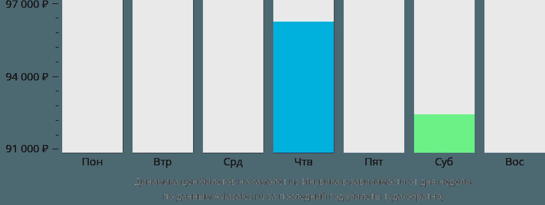 Динамика цен билетов на самолёт из Инувика в зависимости от дня недели