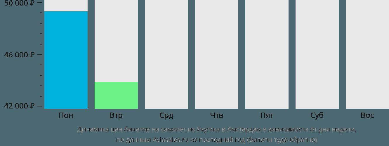 Динамика цен билетов на самолет из Якутска в Амстердам в зависимости от дня недели