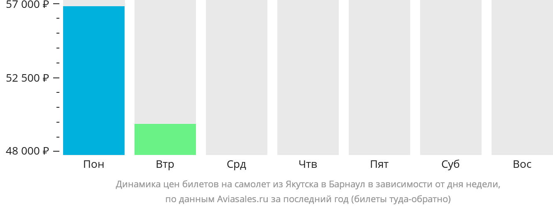 Динамика цен билетов на самолет из Якутска в Барнаул в зависимости от дня недели