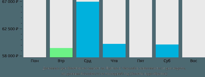 Динамика цен билетов на самолет из Якутска в Черский в зависимости от дня недели