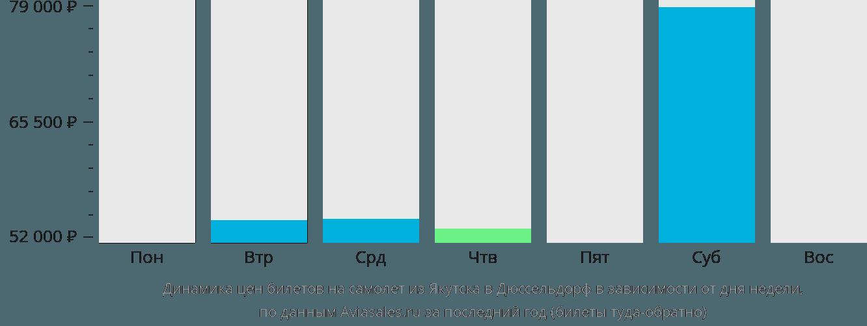 Динамика цен билетов на самолет из Якутска в Дюссельдорф в зависимости от дня недели