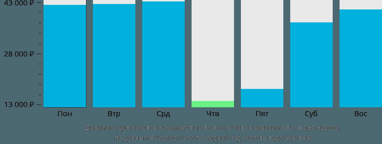 Динамика цен билетов на самолет из Якутска в Читу в зависимости от дня недели