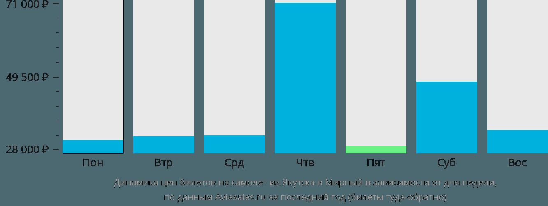 Динамика цен билетов на самолет из Якутска в Мирный в зависимости от дня недели