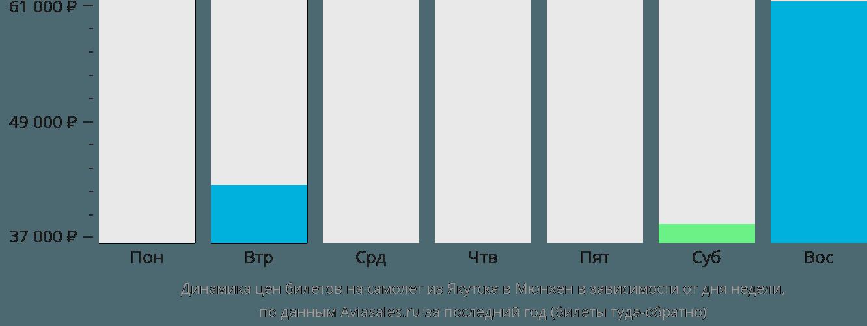 Динамика цен билетов на самолет из Якутска в Мюнхен в зависимости от дня недели
