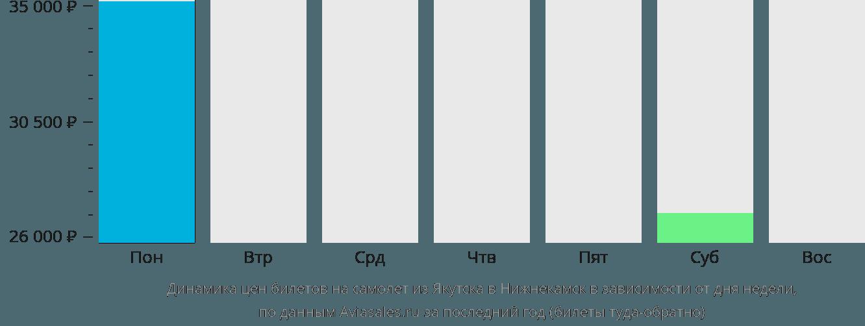 Динамика цен билетов на самолёт из Якутска в Набережные Челны (Нижнекамск) в зависимости от дня недели