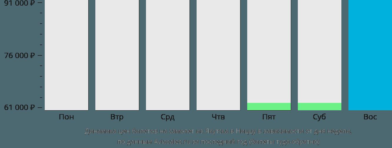 Динамика цен билетов на самолет из Якутска в Ниццу в зависимости от дня недели