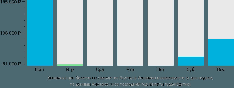 Динамика цен билетов на самолет из Якутска в Хошимин в зависимости от дня недели