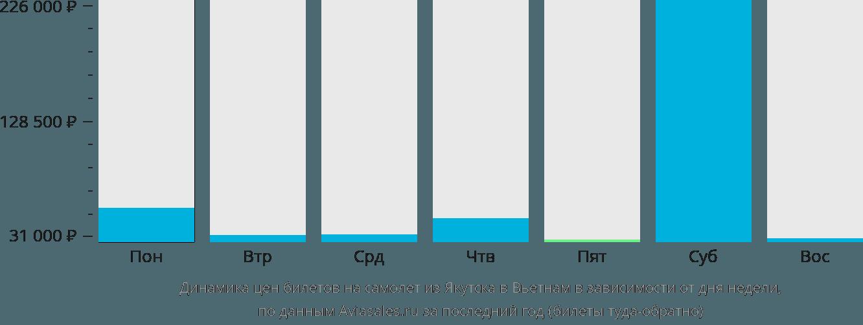 Динамика цен билетов на самолёт из Якутска в Вьетнам в зависимости от дня недели