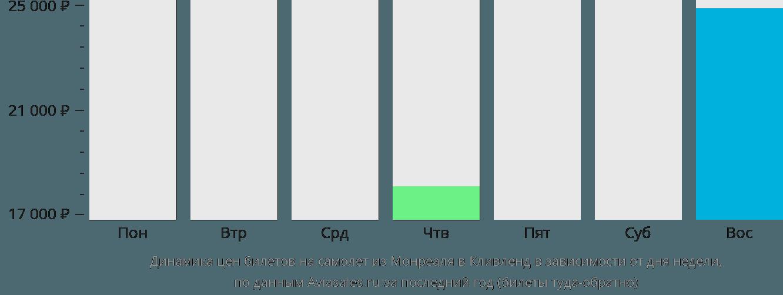 Динамика цен билетов на самолет из Монреаля в Кливленд в зависимости от дня недели