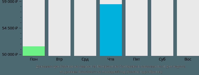 Динамика цен билетов на самолет из Монреаля на Санторини в зависимости от дня недели