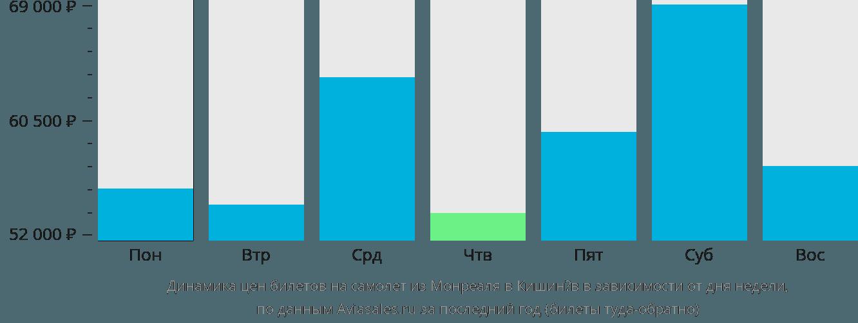 Динамика цен билетов на самолёт из Монреаля в Кишинёв в зависимости от дня недели