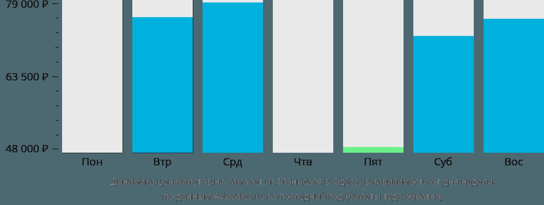 Динамика цен билетов на самолет из Монреаля в Одессу в зависимости от дня недели