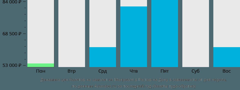 Динамика цен билетов на самолет из Монреаля в Ростов-на-Дону в зависимости от дня недели