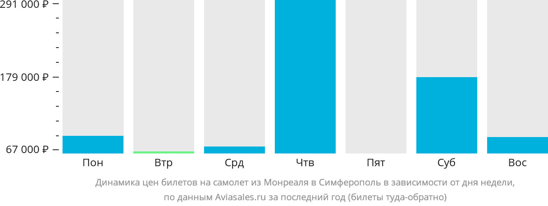 Динамика цен билетов на самолет из Монреаля в Симферополь в зависимости от дня недели