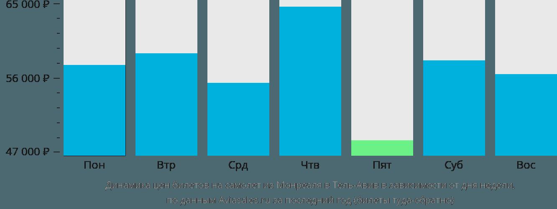 Динамика цен билетов на самолет из Монреаля в Тель-Авив в зависимости от дня недели