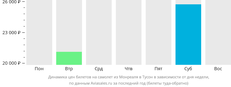 Динамика цен билетов на самолет из Монреаля в Тусон в зависимости от дня недели