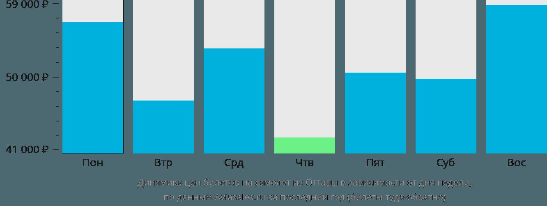 Динамика цен билетов на самолет из Оттавы в зависимости от дня недели