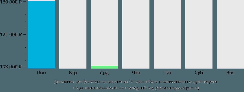 Динамика цен билетов на самолет из Оттавы в Сочи в зависимости от дня недели