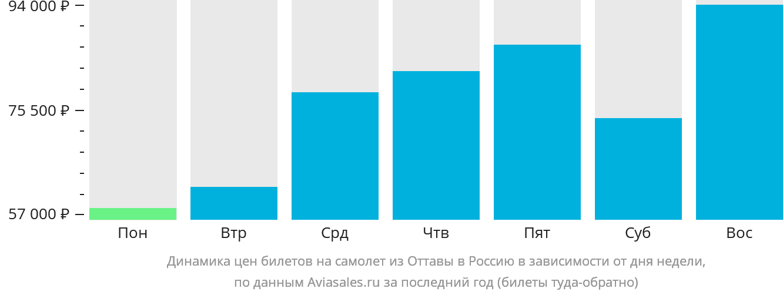 Динамика цен билетов на самолет из Оттавы в Россию в зависимости от дня недели