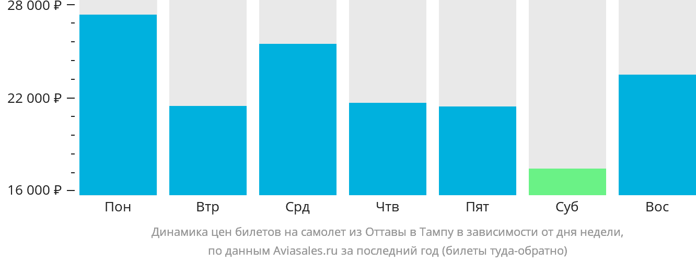 Динамика цен билетов на самолёт из Оттавы в Тампу в зависимости от дня недели