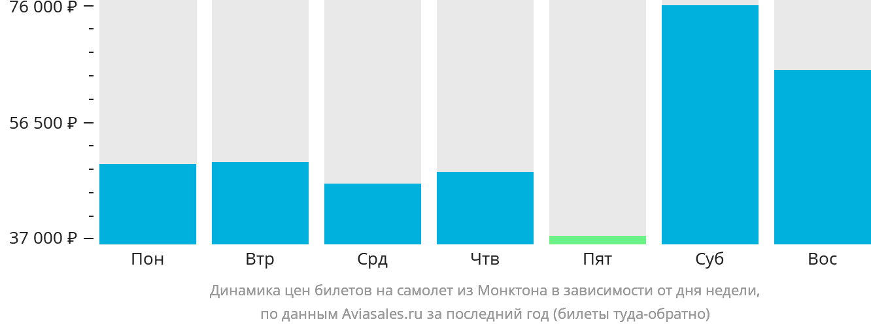 Динамика цен билетов на самолет из Монктона в зависимости от дня недели