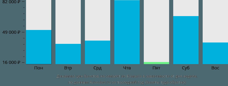 Динамика цен билетов на самолёт из Комокса в зависимости от дня недели