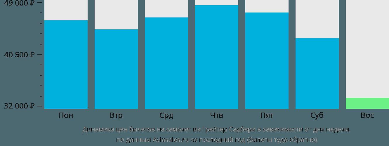 Динамика цен билетов на самолет из Грейтер-Садбери в зависимости от дня недели