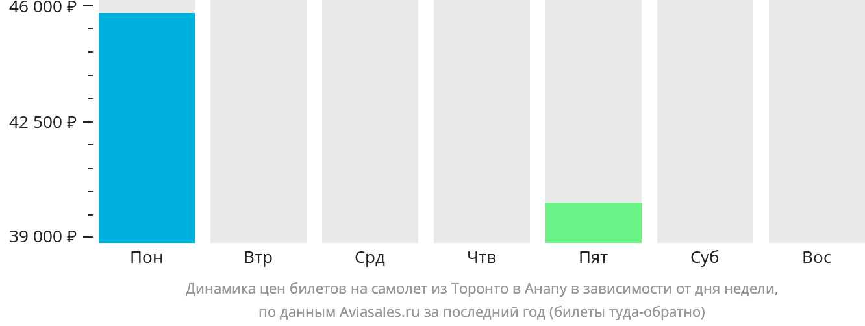 Динамика цен билетов на самолет из Торонто в Анапу в зависимости от дня недели
