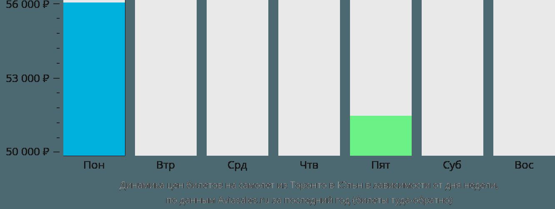 Динамика цен билетов на самолёт из Торонто в Кёльн в зависимости от дня недели