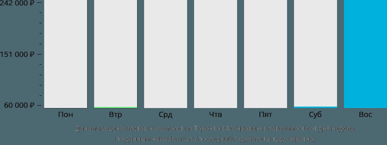 Динамика цен билетов на самолёт из Торонто в Монровию в зависимости от дня недели