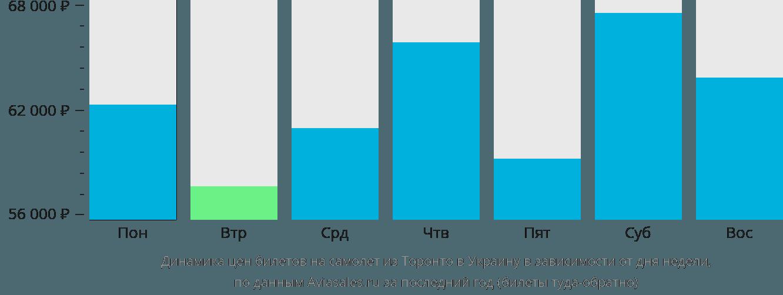 Динамика цен билетов на самолет из Торонто в Украину в зависимости от дня недели