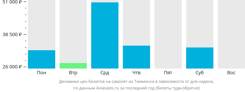 Динамика цен билетов на самолет из Тимминса в зависимости от дня недели