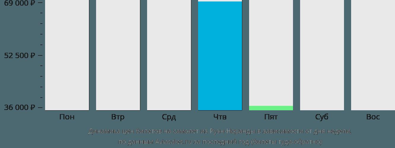 Динамика цен билетов на самолет из Руэн-Норанды в зависимости от дня недели