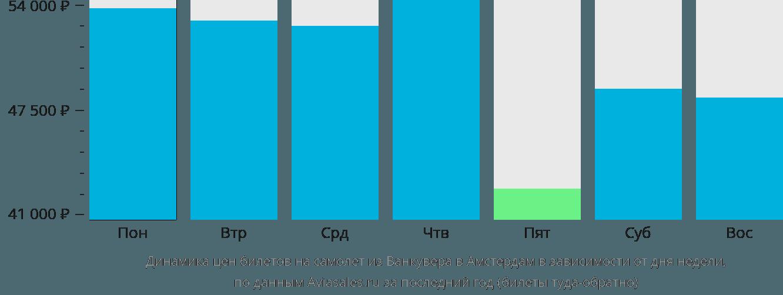 Динамика цен билетов на самолет из Ванкувера в Амстердам в зависимости от дня недели