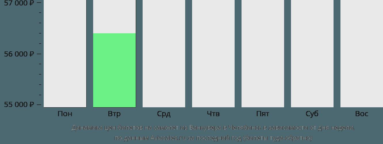 Динамика цен билетов на самолет из Ванкувера в Челябинск в зависимости от дня недели