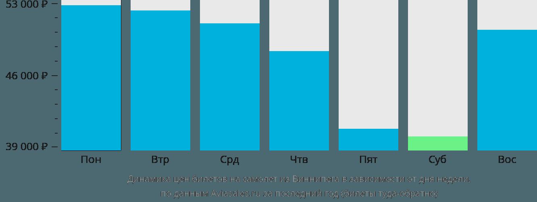 Динамика цен билетов на самолёт из Виннипега в зависимости от дня недели