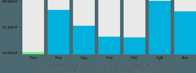 Динамика цен билетов на самолет из Кранбрука в зависимости от дня недели