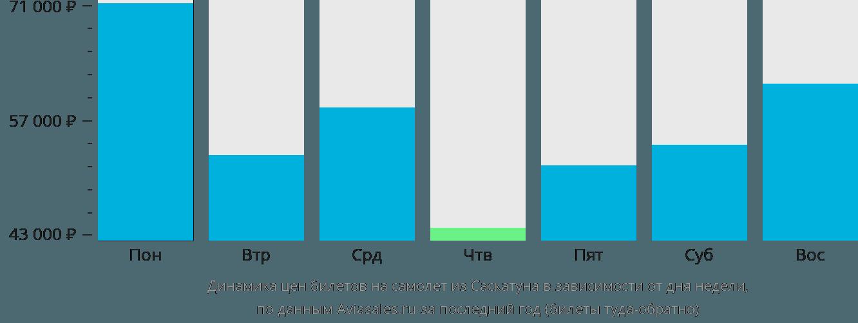 Динамика цен билетов на самолет из Саскатуна в зависимости от дня недели