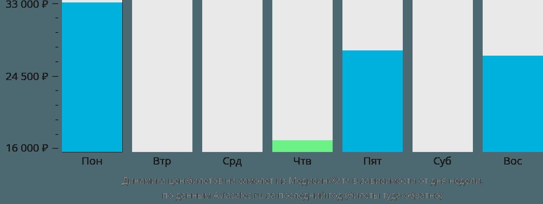 Динамика цен билетов на самолет из Медисин-Хата в зависимости от дня недели