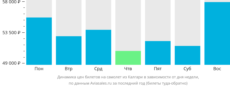 Динамика цен билетов на самолет из Калгари в зависимости от дня недели