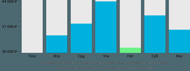 Динамика цен билетов на самолет из Калгари в Лиму в зависимости от дня недели