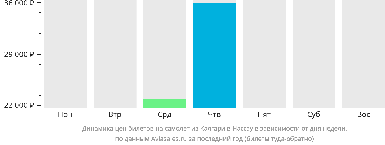 Динамика цен билетов на самолет из Калгари в Нассау в зависимости от дня недели