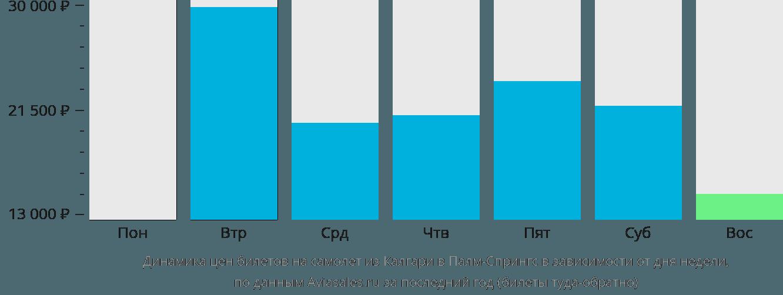 Динамика цен билетов на самолёт из Калгари в Палм-Спрингс в зависимости от дня недели