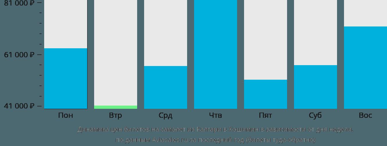 Динамика цен билетов на самолет из Калгари в Хошимин в зависимости от дня недели
