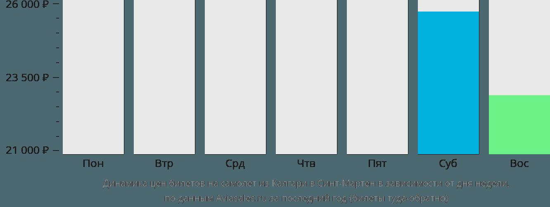 Динамика цен билетов на самолет из Калгари в Синт-Мартен в зависимости от дня недели