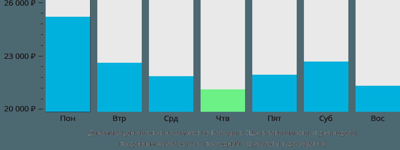 Динамика цен билетов на самолёт из Калгари в США в зависимости от дня недели