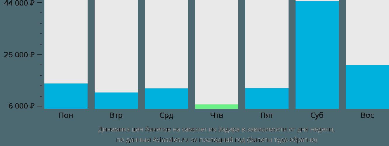 Динамика цен билетов на самолёт из Задара в зависимости от дня недели